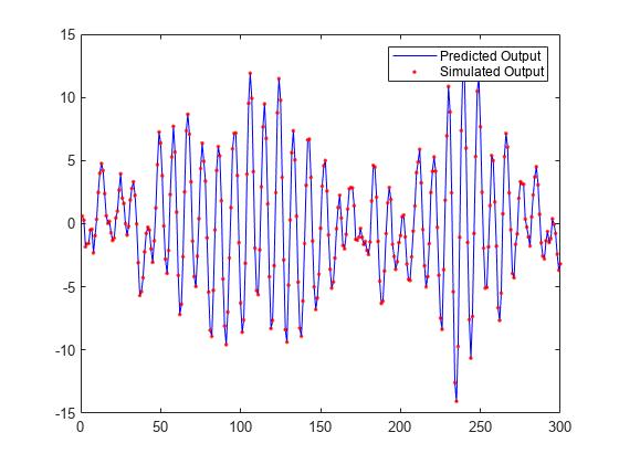 Predict K-step ahead model output - MATLAB predict