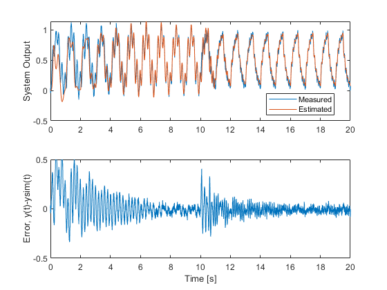 Online ARX Parameter Estimation for Tracking Time-Varying