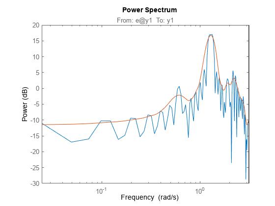 Spectrum Estimation Using Complex Data - Marple's Test Case