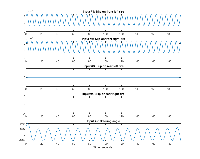 Modeling a Vehicle Dynamics System - MATLAB & Simulink Example