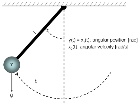 Classical Pendulum: Some Algorithm-Related Issues - MATLAB