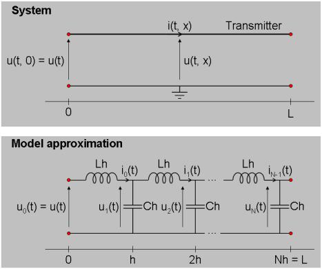 Signal Transmission System: C MEX-File Modeling Using