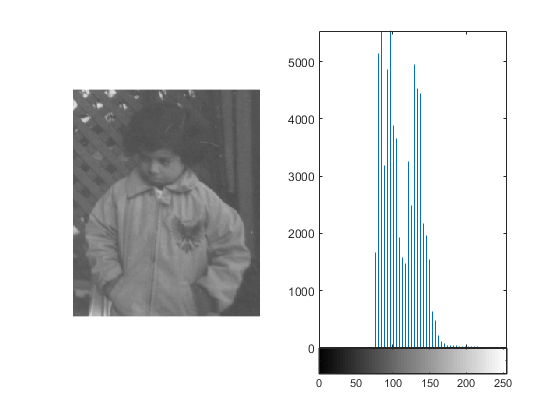 Histogram equalization matlab simulink adjust the contrast using histogram equalization in this example the histogram equalization function histeq tries to match a flat histogram with 64 ccuart Gallery