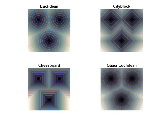 Distance transform of binary image - MATLAB bwdist