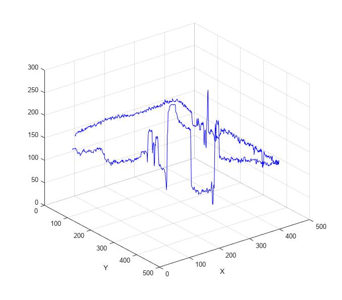 Pixel-value Cross-sections Along Line Segments