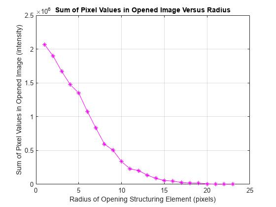 Granulometry of Snowflakes - MATLAB & Simulink Example