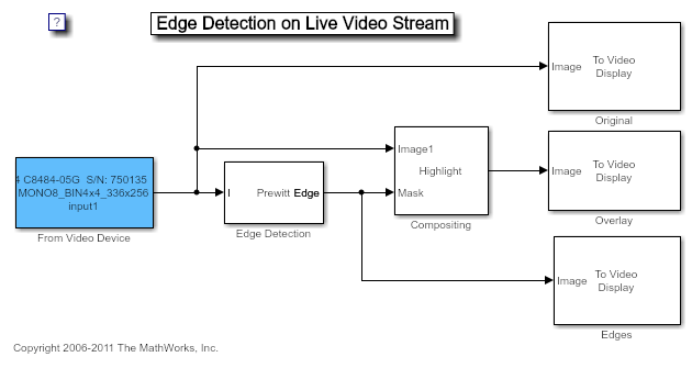 Edge Detection On Live Video Stream Matlab Amp Simulink