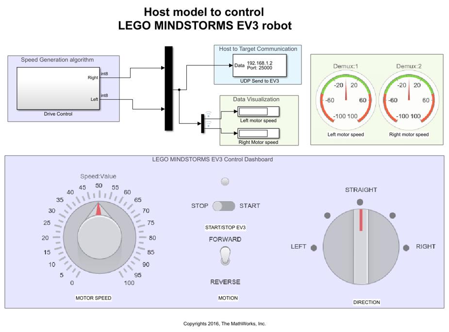 Modeling - MATLAB & Simulink