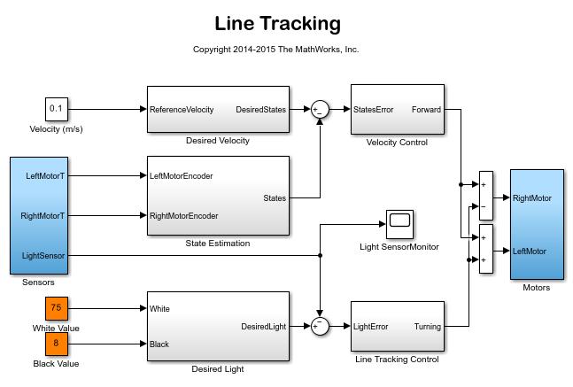 Line Drawing Algorithm Matlab : Line tracking matlab simulink example