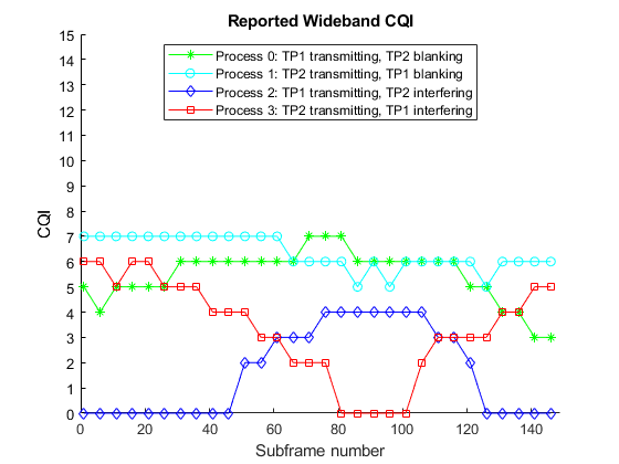 CoMP Dynamic Point Selection with Multiple CSI Processes