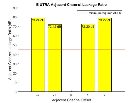 LTE Downlink Adjacent Channel Leakage Power Ratio (ACLR