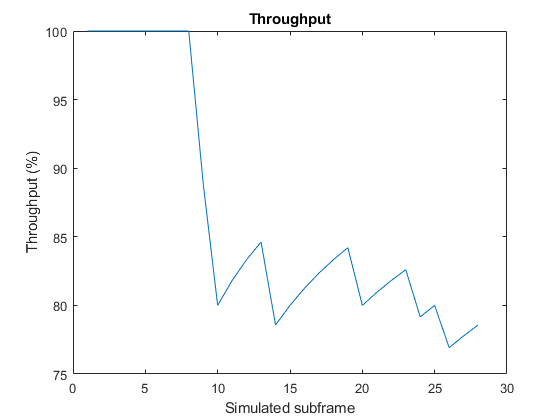Effect of Inter-Cell Interference on PDSCH Throughput with