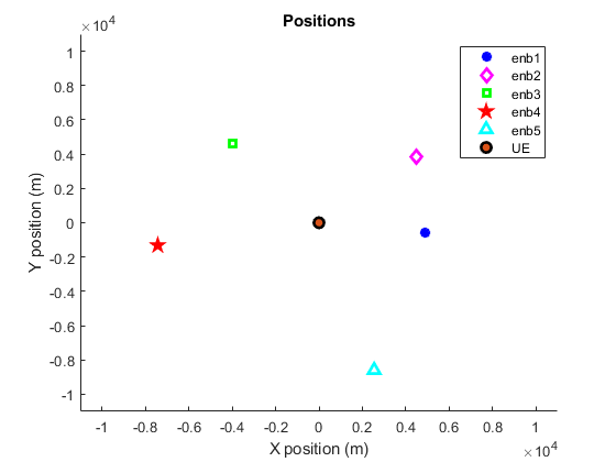 Time Difference Of Arrival Positioning Using PRS - MATLAB