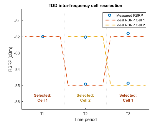 Reference Signal Measurements (RSRP,RSSI,RSRQ) for Cell