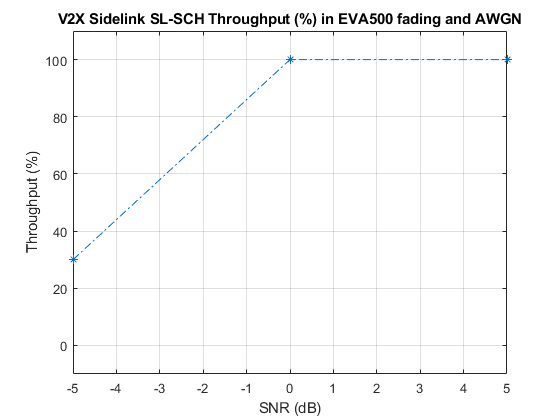 Release 14 V2X Sidelink PSCCH and PSSCH Throughput - MATLAB
