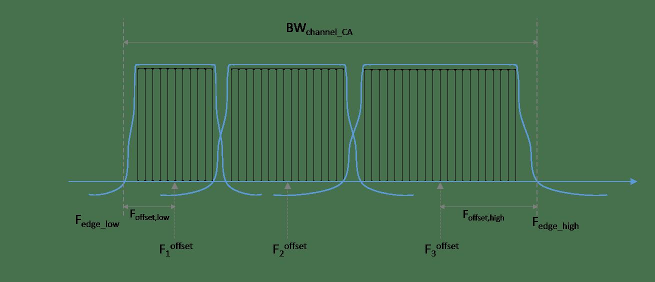 Release 12 Downlink Carrier Aggregation Waveform Generation