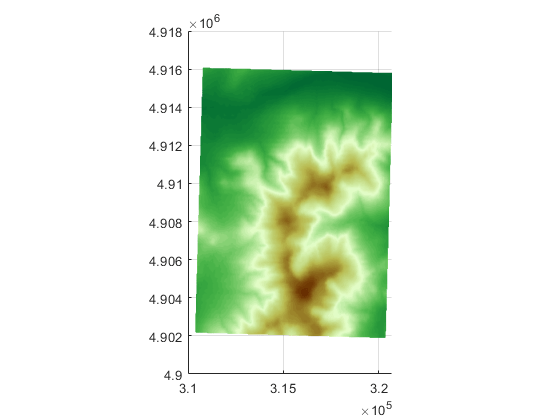 Display map data without projection - MATLAB mapshow