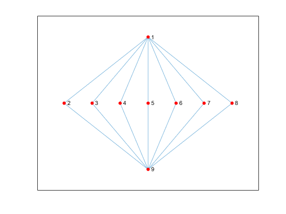 graph plot for directed and undirected graphs