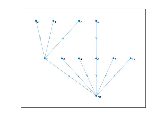 Shortest path tree from node - MATLAB shortestpathtree