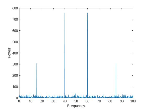 Basic Spectral Analysis - MATLAB & Simulink