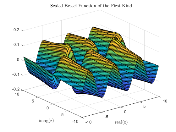 Bessel function of first kind - MATLAB besselj
