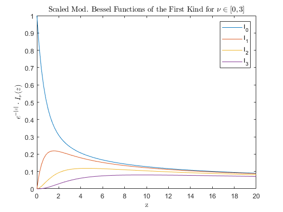 Modified Bessel function of first kind - MATLAB besseli