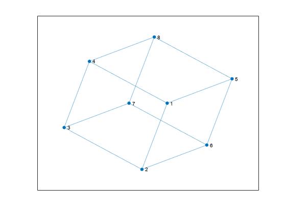 Change layout of graph plot - MATLAB layout