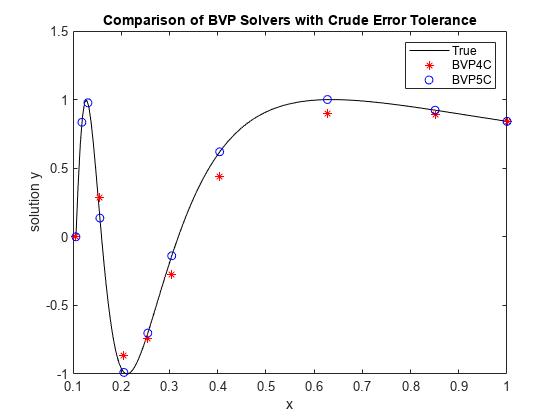 Solve boundary value problem — fourth-order method - MATLAB bvp4c