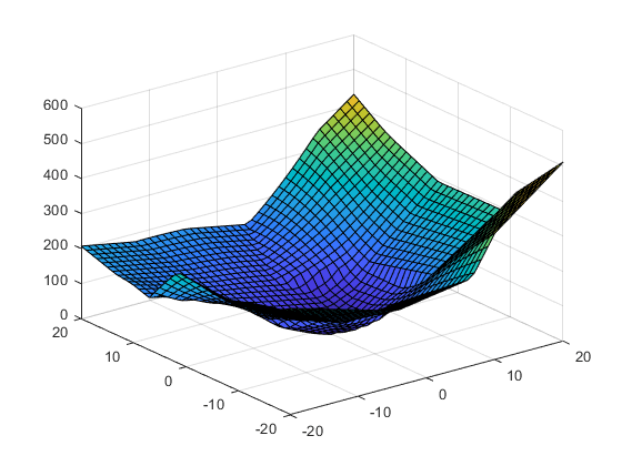 Extrapolating Scattered Data - MATLAB & Simulink