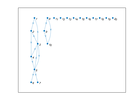 Weakly Connected Graph Example