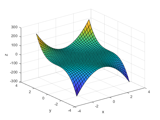 Numerical gradient - MATLAB gradient