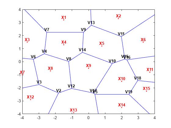 Voronoi Diagrams - MATLAB & Simulink