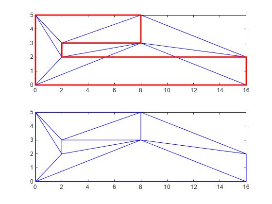 Delaunay Triangulation - MATLAB & Simulink
