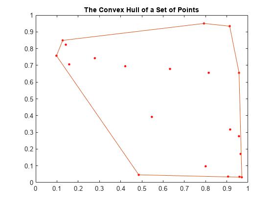 Types of Region Boundaries - MATLAB & Simulink
