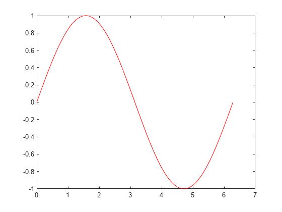 plot function arguments in relationship