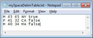 Create table from file - MATLAB readtable