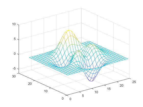 Creating 3-D Plots - MATLAB & Simulink Example