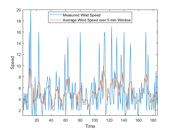 Data Smoothing and Outlier Detection - MATLAB & Simulink