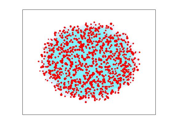 Measure node importance - MATLAB centrality