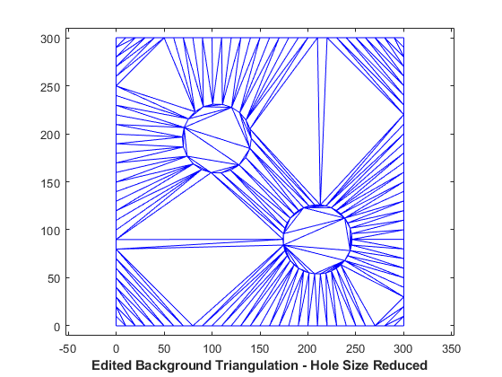 Creating and Editing Delaunay Triangulations - MATLAB & Simulink Example