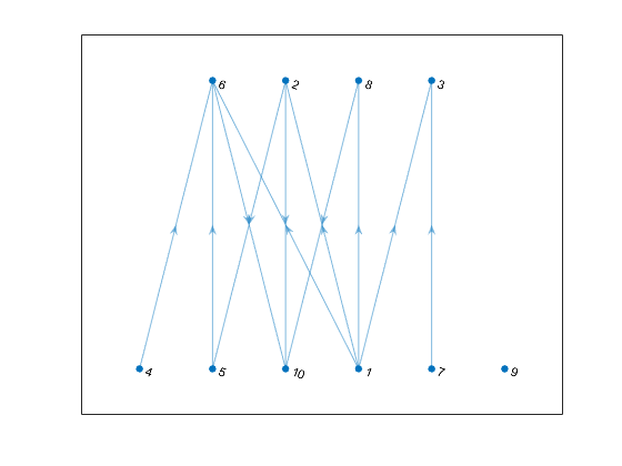 Breadth-first graph search - MATLAB bfsearch