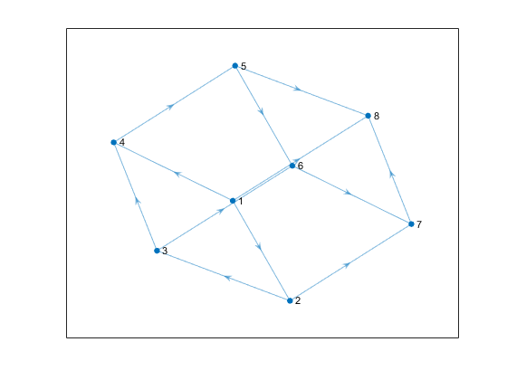 Graph with directed edges - MATLAB