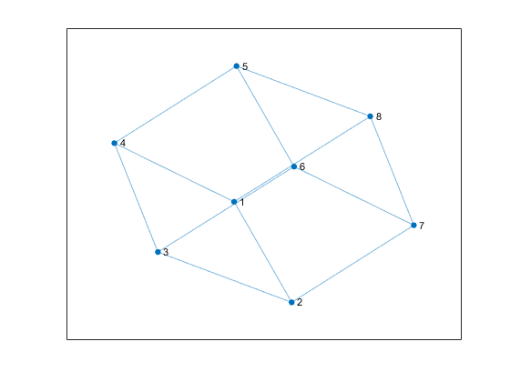 Graph with undirected edges - MATLAB
