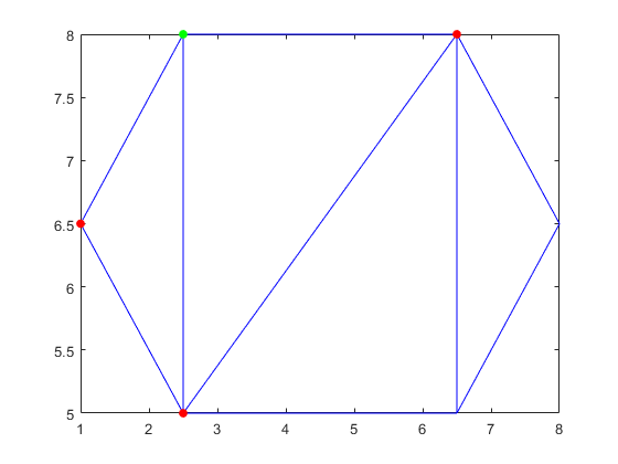 Triangulation edges - MATLAB edges
