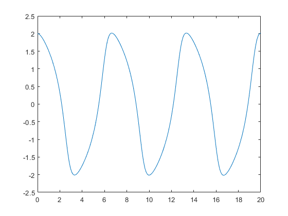 Solve Nonstiff Differential Equations Medium Order Method Matlab Ode45 To the left of the wages line and in the lower left corner of the. solve nonstiff differential equations