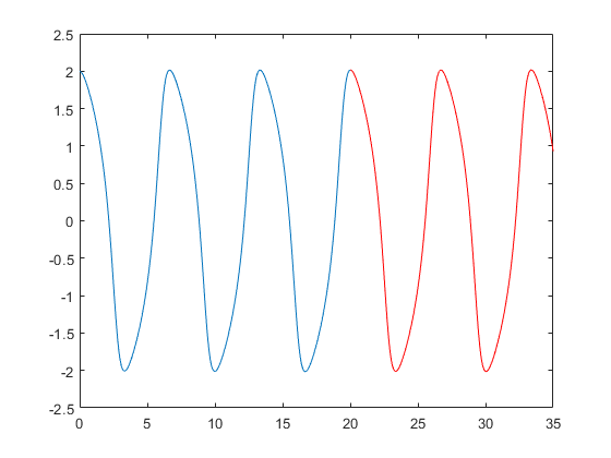 Solve nonstiff differential equations — medium order method - MATLAB ode45