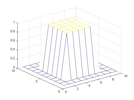 2-D convolution - MATLAB conv2