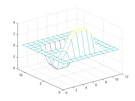 2 D Convolution Matlab Conv2