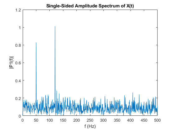 Fast Fourier transform - MATLAB fft