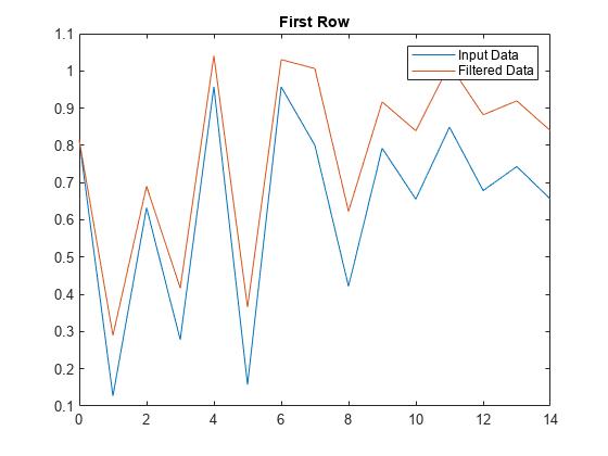 1-D digital filter - MATLAB filter